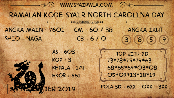 Prediksi North Carolina Day